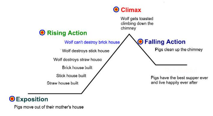 plot diagram from http://techpudding.com